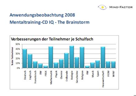 """Anwendungsbeobachtung mit Schulklassen - """"IQ-The Brainstorm"""", Mind-Factor 2008"""